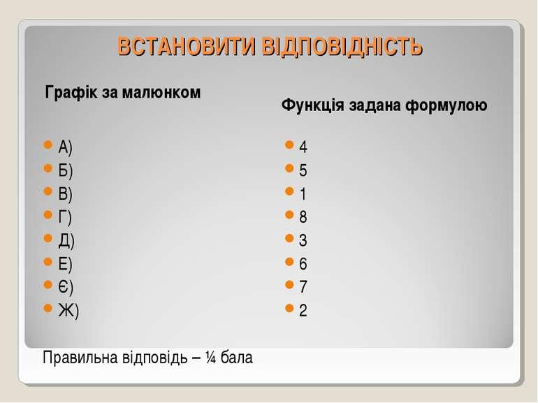 ВСТАНОВИТИ ВІДПОВІДНІСТЬ Графік за малюнком Функція задана формулою А) Б) В) ...