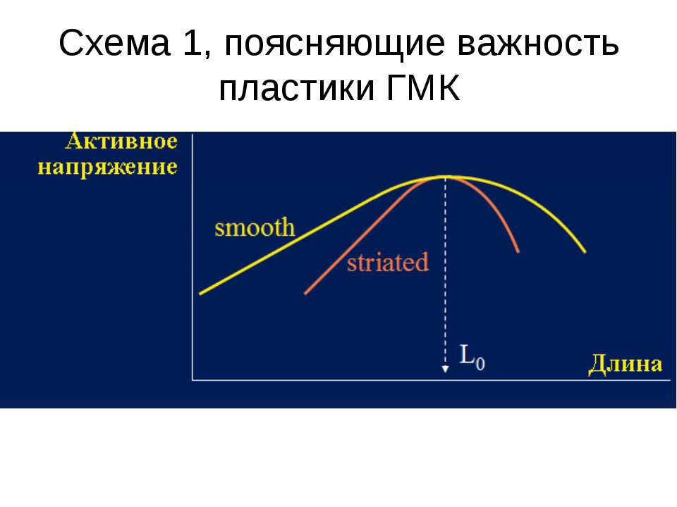 Схема 1, поясняющие важность пластики ГМК
