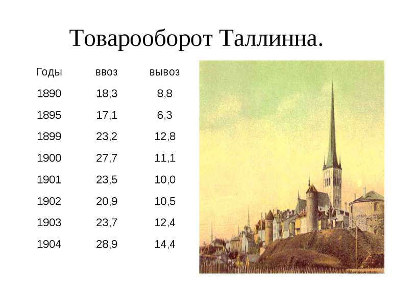 Товарооборот Таллинна. Годы ввоз вывоз 1890 18,3 8,8 1895 17,1 6,3 1899 23,2 ...