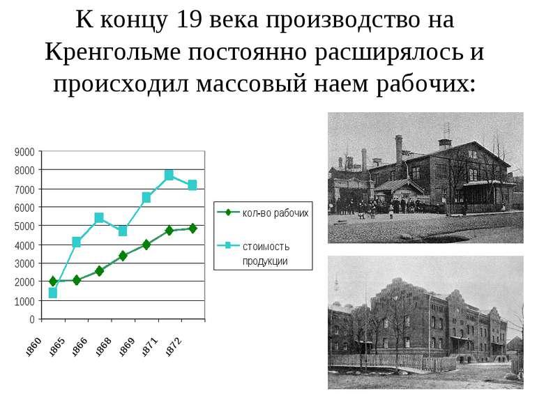 К концу 19 века производство на Кренгольме постоянно расширялось и происходил...