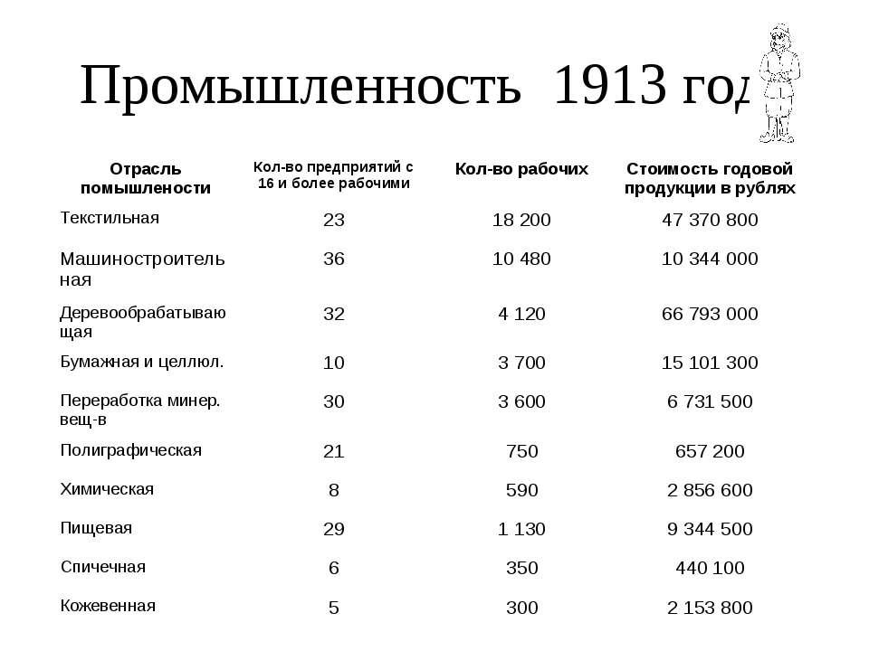 Промышленность 1913 года Отрасль помышлености Кол-во предприятий с 16 и более...