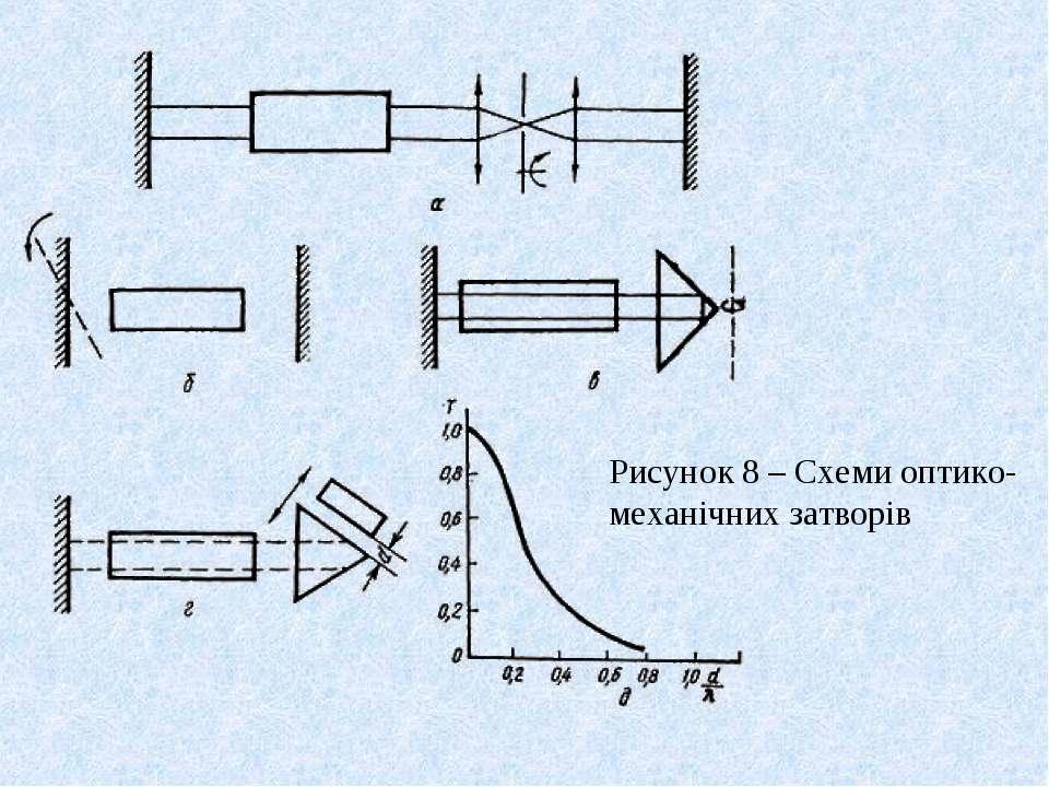 Рисунок 8 – Схеми оптико-механічних затворів