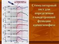 Стимуляторный тест для определения гландотропной функции аденогипофиза