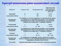 Критерії визначення рівня надзвичайної ситуації РівеньНС Загинуло, осіб Постр...