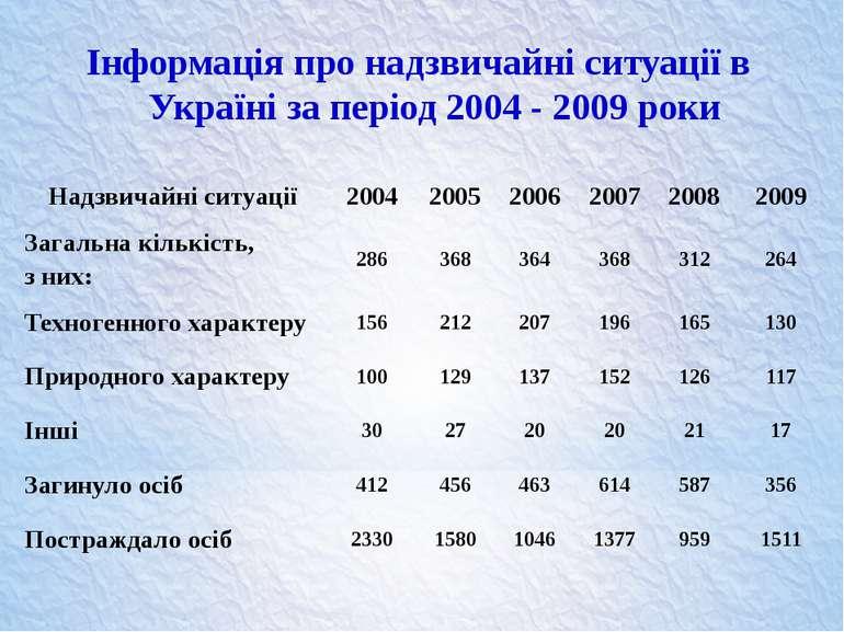 Інформація про надзвичайні ситуації в Україні за період 2004 - 2009 роки Надз...