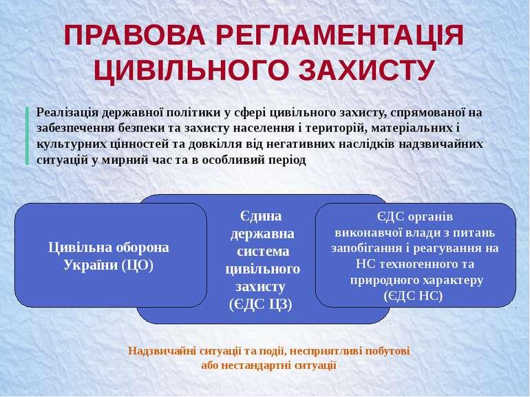 ПРАВОВА РЕГЛАМЕНТАЦІЯ ЦИВІЛЬНОГО ЗАХИСТУ Єдина державна система цивільного за...