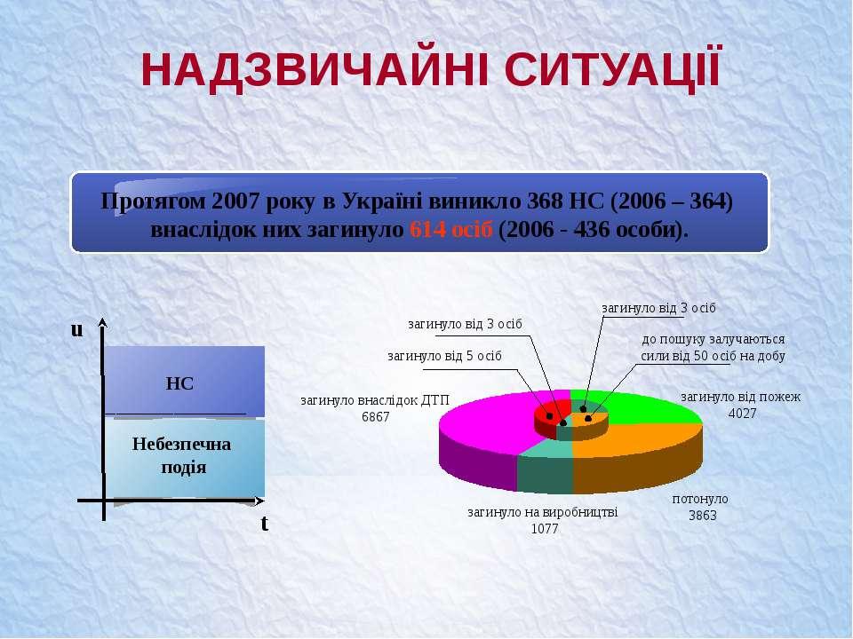НАДЗВИЧАЙНІ СИТУАЦІЇ потонуло 3863 загинуло від пожеж 4027 загинуло на виробн...