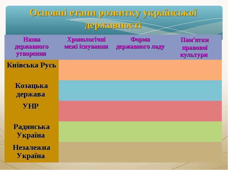 Основні етапи розвитку української державності Назва державного утворення Хро...