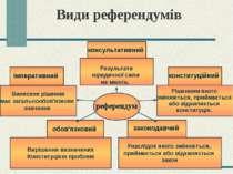 Види референдумів консультативний Результати юридичної сили не мають. констит...