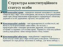 Структура конституційного статусу особи Конституційні права - юридично визнан...
