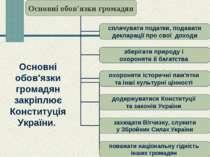 Основні обов'язки громадян закріплює Конституція України.