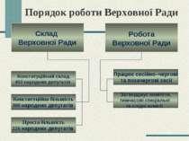 Порядок роботи Верховної Ради