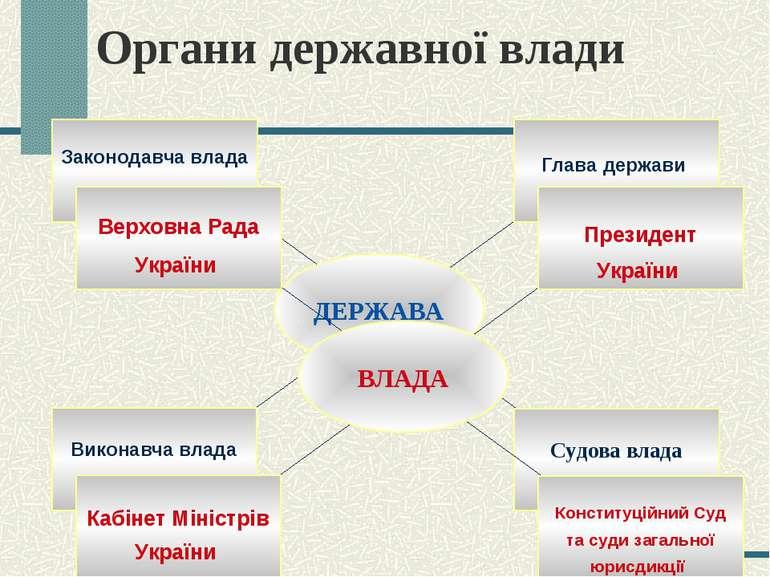 Органи державної влади
