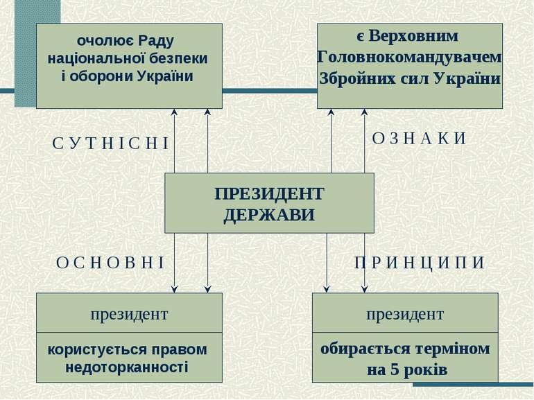 очолює Раду національної безпеки і оборони України