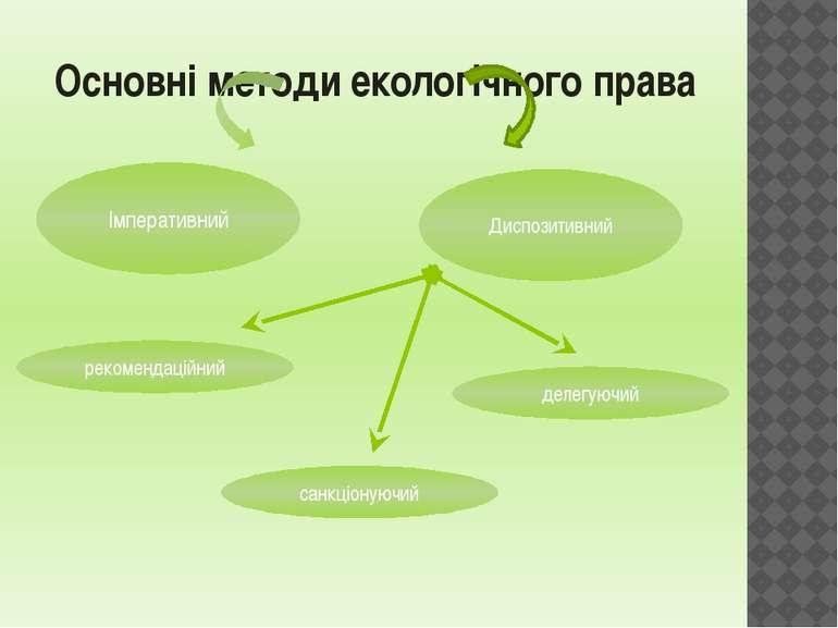 Основні методи екологічного права Імперативний Диспозитивний рекомендаційний ...
