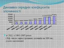 Динаміка середніх коефіцієнтів злочинності в СНД в 1961-2005 роках ( Кф -числ...