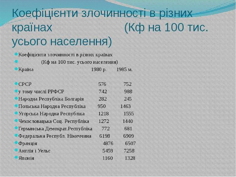 Коефіцієнти злочинності в різних країнах (Кф на 100 тис. усього населення) Ко...