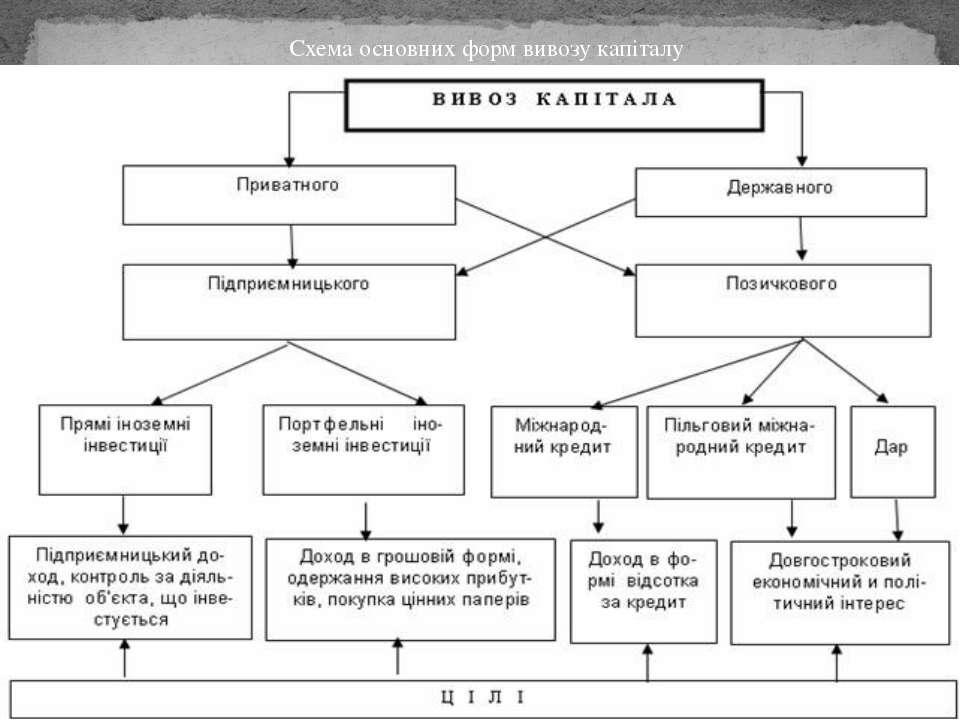 Схема основних форм вивозу капіталу