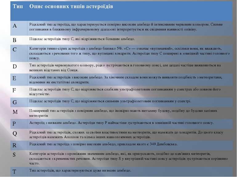 Тип Описосновнихтипівастероїдів А Рідкіснийтипастероїда,щохарактеризуєтьсяпом...