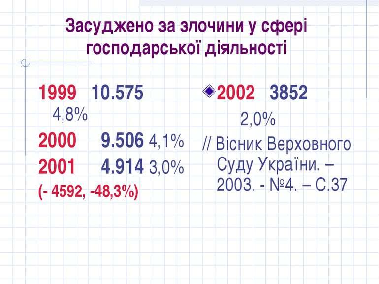 Засуджено за злочини у сфері господарської діяльності 1999 10.575 4,8% 2000 9...