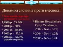 Динаміка злочинів проти власності В загальній структурі злочинності (засуджен...