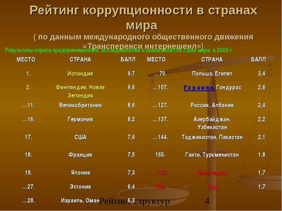 Рейтинг коррупционности в странах мира ( по данным международного общественно...