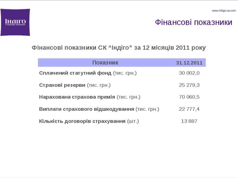"""Фінансові показники Фінансові показники СК """"Індіго"""" за 12 місяців 2011 року П..."""