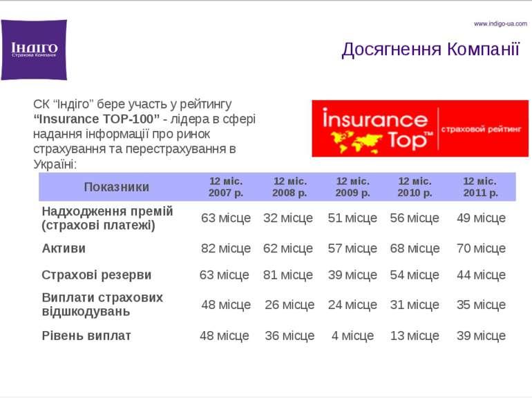 """Досягнення Компанії СК """"Індіго"""" бере участь у рейтингу """"Insurance TOP-100"""" - ..."""