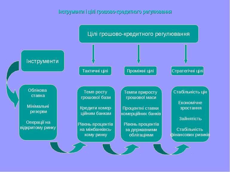 Інструменти і цілі грошово-кредитного регулювання Цілі грошово-кредитного рег...