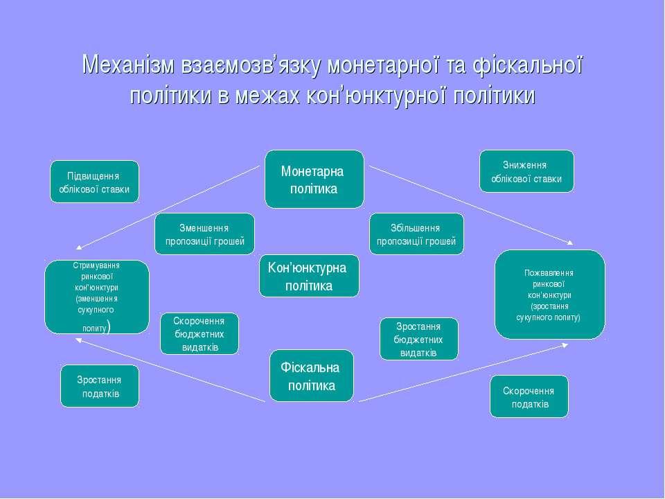 Механізм взаємозв'язку монетарної та фіскальної політики в межах кон'юнктурно...