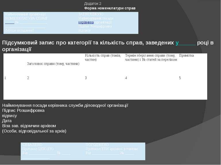 Додаток 2 Форма номенклатури справ Підсумковий запис про категорії та кількіс...