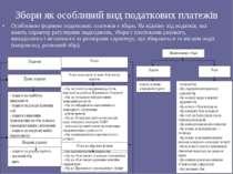 Збори як особливий вид податкових платежів Особливою формою податкових платеж...