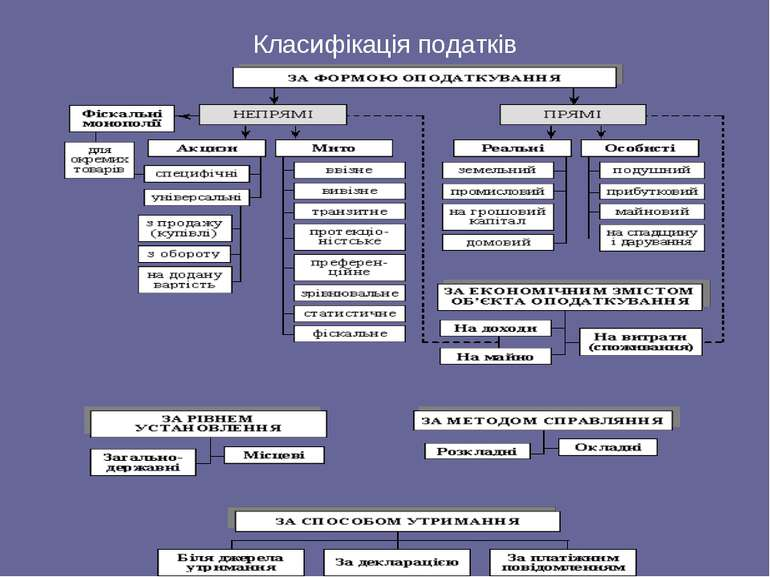 Класифікація податків
