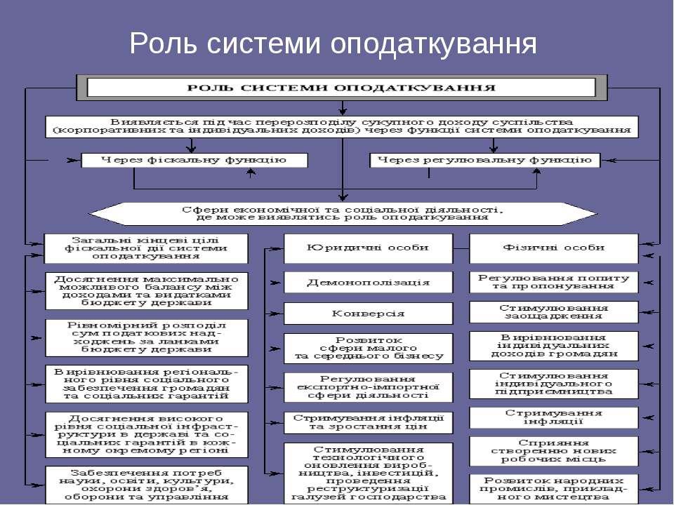Роль системи оподаткування