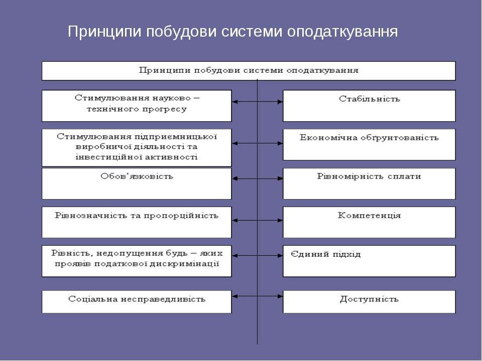 Принципи побудови системи оподаткування