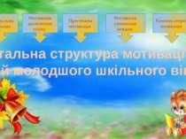 Загальна структура мотивації дітей молодшого шкільного віку Пізнавальна мотив...