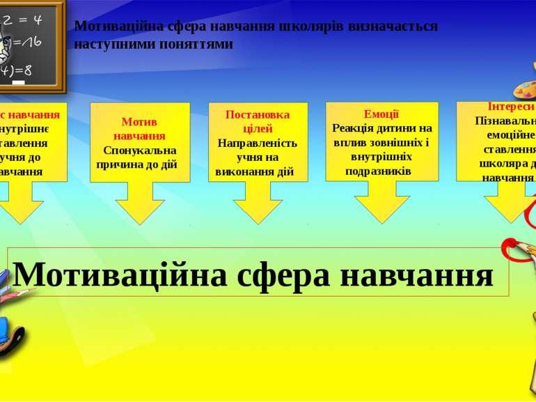 Мотиваційна сфера навчання школярів визначається наступними поняттями Сенс на...