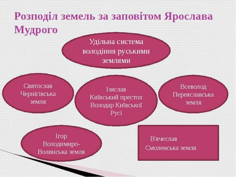 Розподіл земель за заповітом Ярослава Мудрого Удільна система володіння руськ...