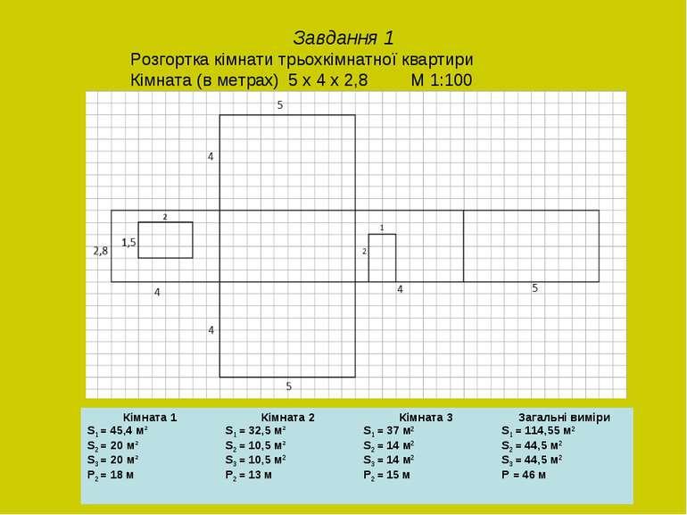 Завдання 1 Розгортка кімнати трьохкімнатної квартири Кімната (в метрах) 5 х 4...