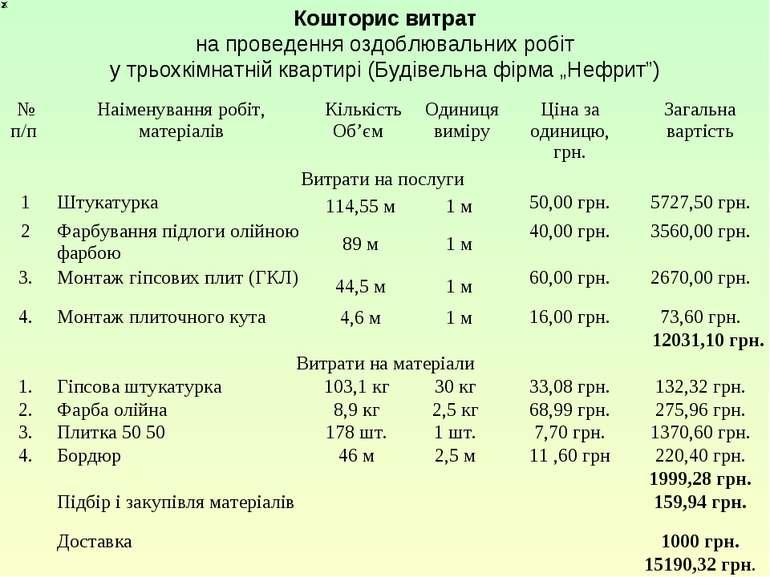 Кошторис витрат на проведення оздоблювальних робіт у трьохкімнатній квартирі ...