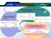 Гомополімеризація – з'єднання молекул одного мономера Сополіконденсація– з'єд...