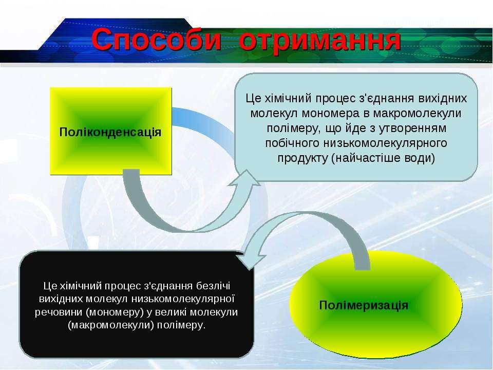* Способи отримання Поліконденсація Це хімічний процес з'єднання вихідних мол...