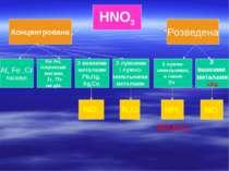 HNO3 Концентрована Розведена З лужно- земельними, а також Zn З лужними і лужн...
