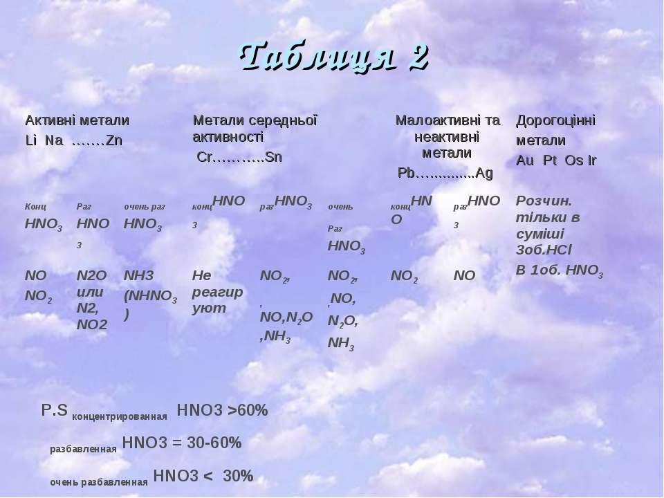 Таблиця 2 P.S концентрированная HNO3 >60% разбавленная HNO3 = 30-60% очень ра...