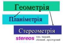 Геометрія Планіметрія Стереометрія stereos тіло, твердий, обємний , просторовий