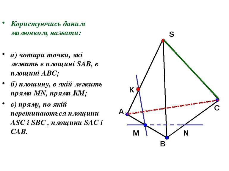 Користуючись даним малюнком, назвати: а) чотири точки, які лежать в площині S...