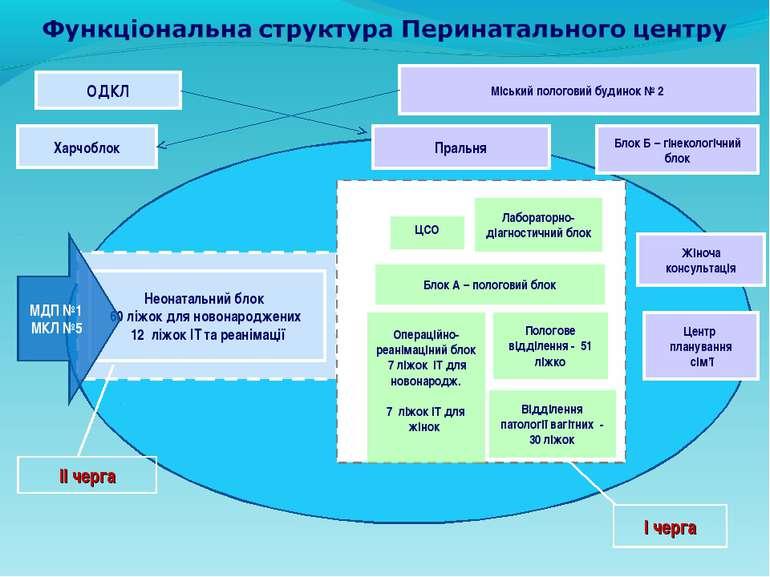 ОДКЛ Харчоблок Пральня Неонатальний блок 60 ліжок для новонароджених 12 ліжок...