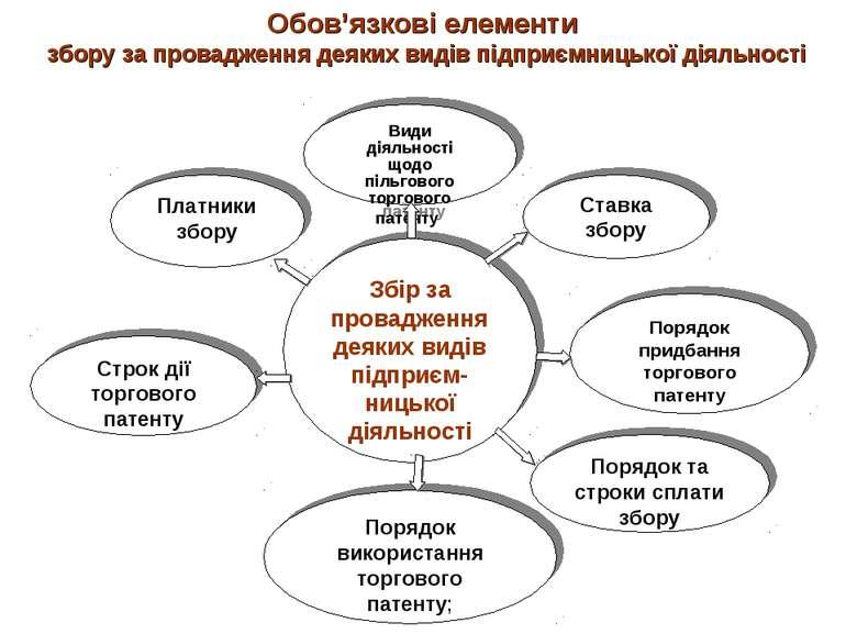 Обов'язкові елементи збору за провадження деяких видів підприємницької діяльн...