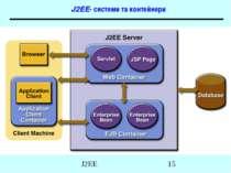 J2EE- системи та контейнери J2EE