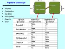 Атрибути транзакцій Required RequiresNew Mandatory NotSupported Supports Neve...